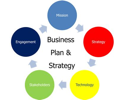 Business plan overall strategy