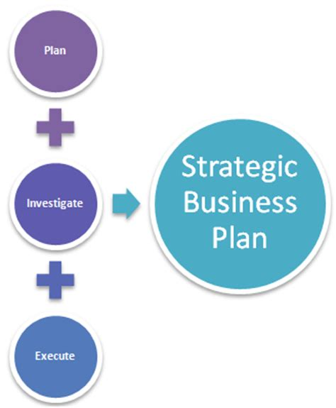 What Is a Business Plan? Bplans